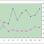 Graf výkonnosti kampaně v PPC Sklik za prvních 12 dní